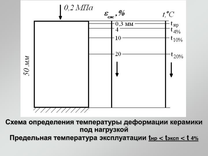 Схема определения температуры деформации керамики под нагрузкой
