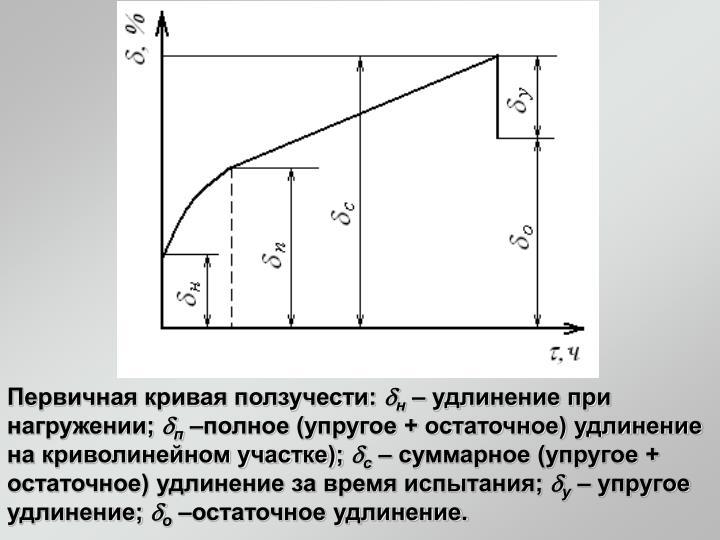Первичная кривая ползучести: