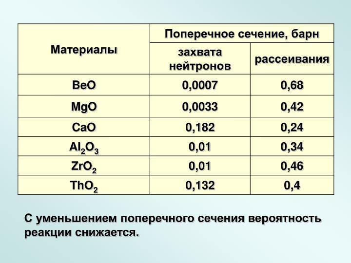 С уменьшением поперечного сечения вероятность реакции снижается.