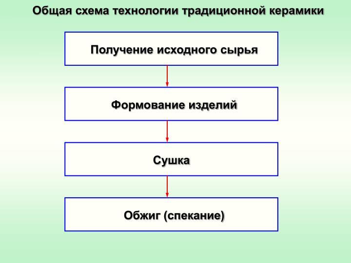 Общая схема технологии традиционной керамики