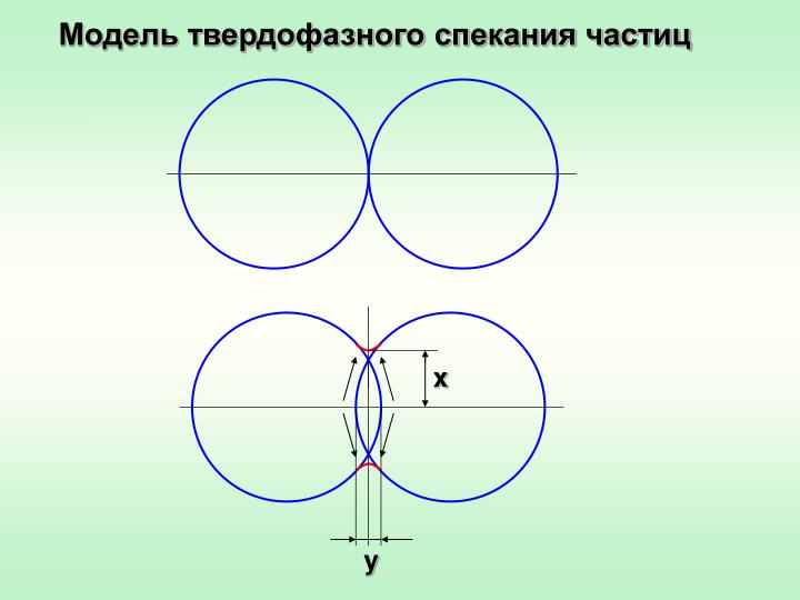 Модель твердофазного спекания частиц
