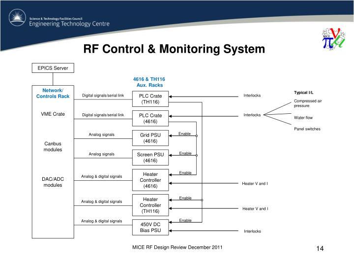 RF Control & Monitoring System
