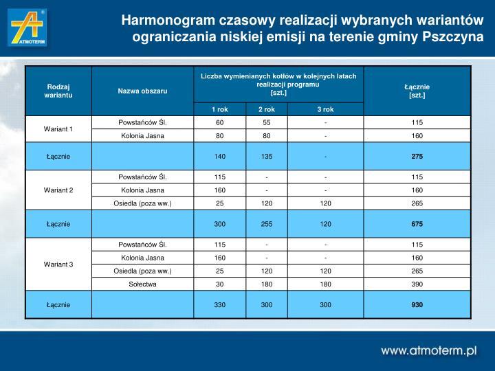 Harmonogram czasowy realizacji wybranych wariantów ograniczania niskiej emisji na terenie gminy Pszczyna