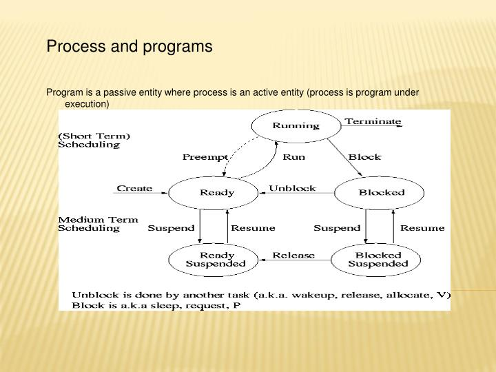 Process and programs
