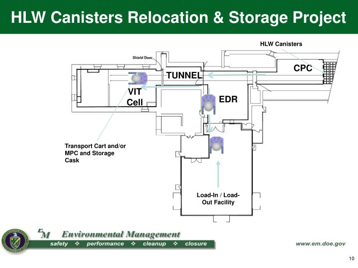 HLW Canisters Relocation & Storage Project