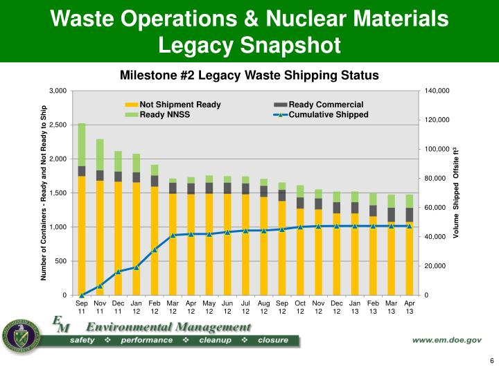 Waste Operations & Nuclear Materials