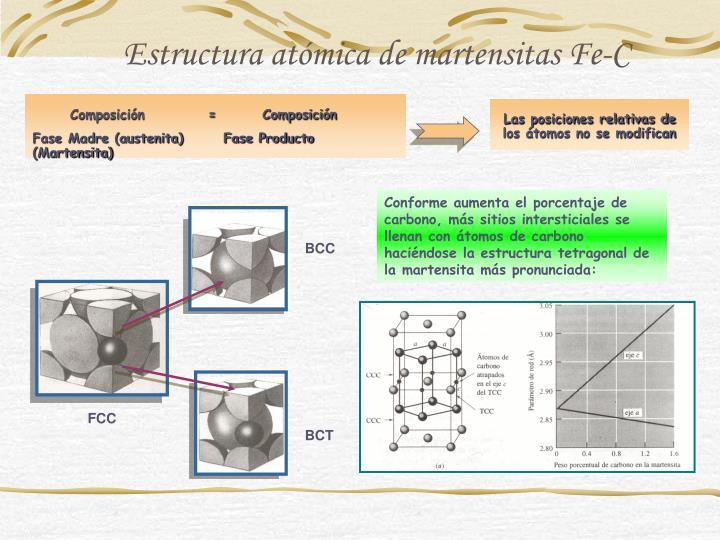 Estructura atómica de martensitas Fe-C