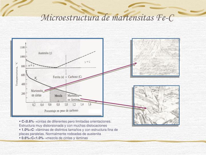 Microestructura de martensitas Fe-C
