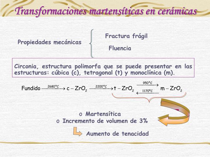 Transformaciones martensíticas en cerámicas