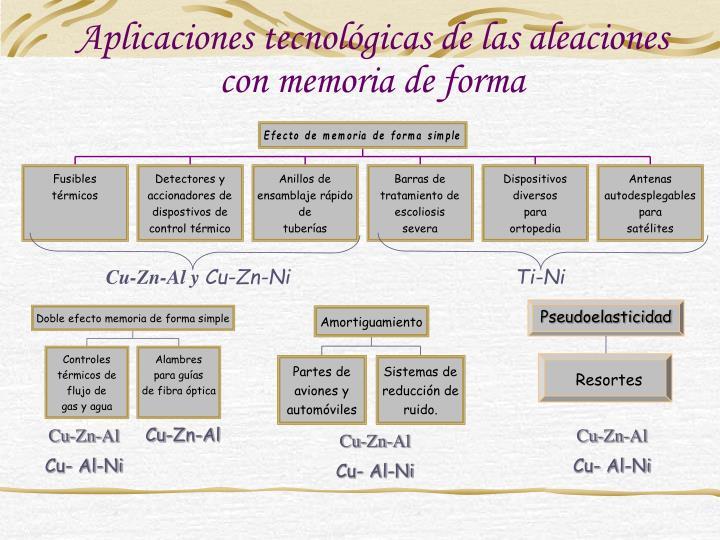 Aplicaciones tecnológicas de las aleaciones con memoria de forma
