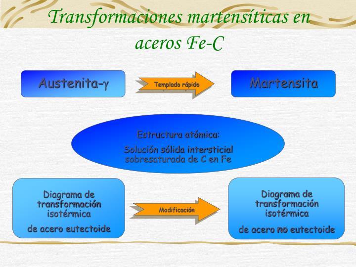 Transformaciones martensíticas en aceros Fe-C