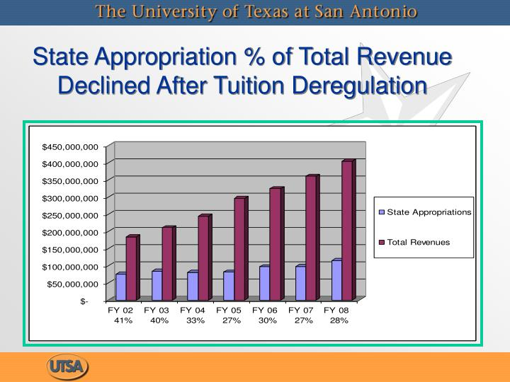 State Appropriation % of Total Revenue