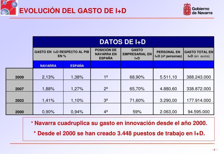 EVOLUCIÓN DEL GASTO DE I+D