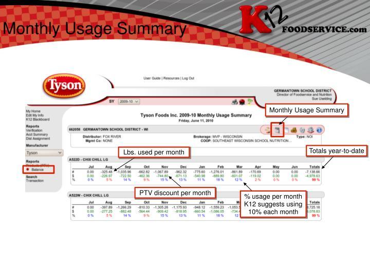 Monthly Usage Summary