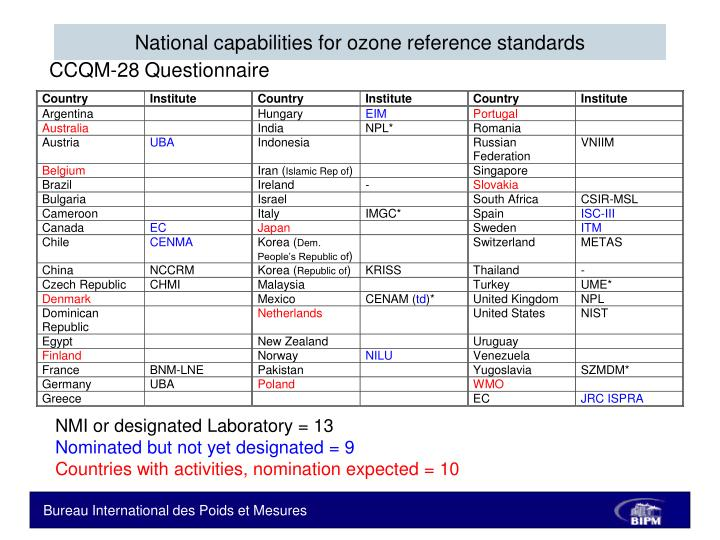 National capabilities for ozone reference standards