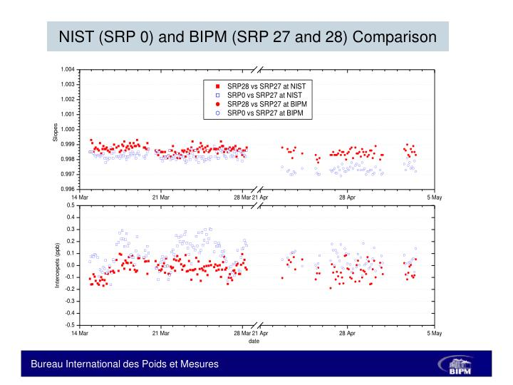 NIST (SRP 0) and BIPM (SRP 27 and 28) Comparison