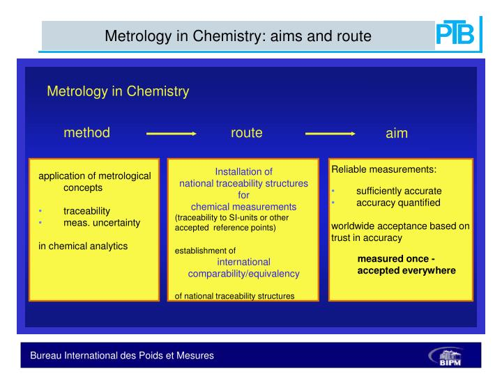Metrology in Chemistry: aims and route