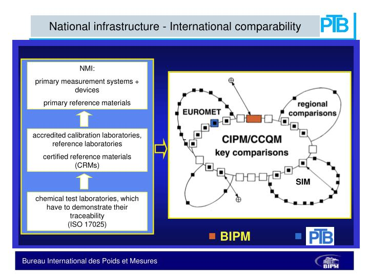 National infrastructure - International comparability
