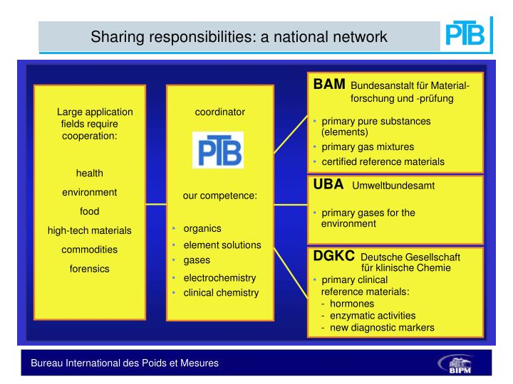 Sharing responsibilities: a national network
