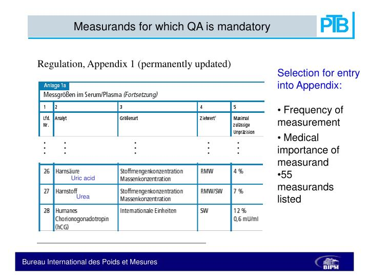 Measurands for which QA is mandatory
