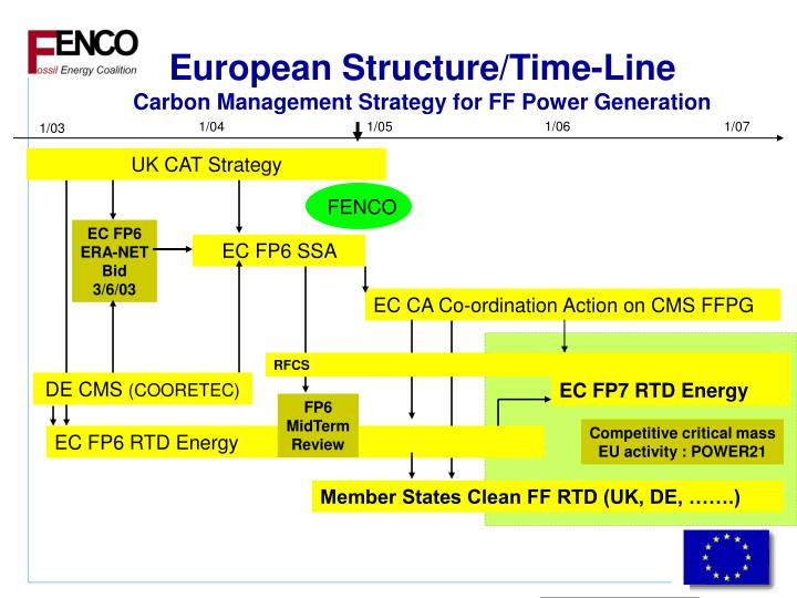 European Structure/Time-Line