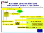 european structure time line carbon management strategy for ff power generation