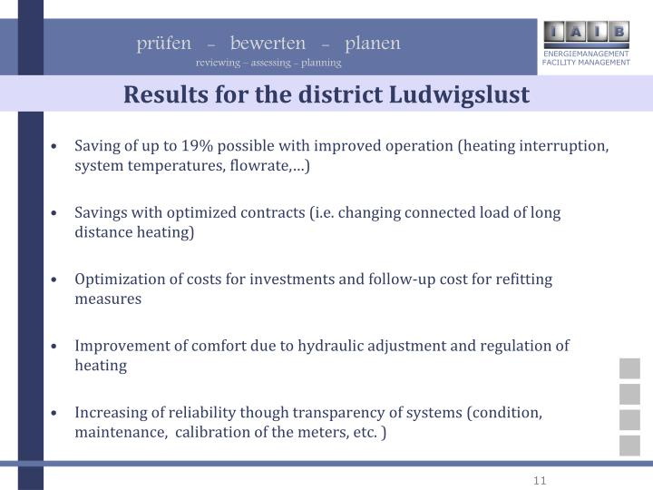 Results for the district Ludwigslust