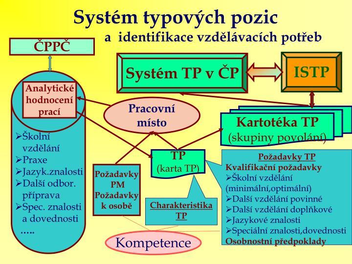 Systém typových pozic
