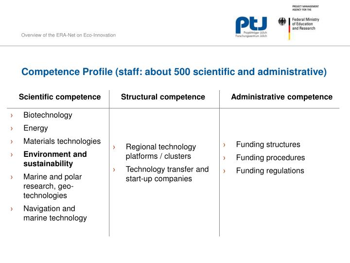 Competence Profile (staff: about 500 scientific and administrative)