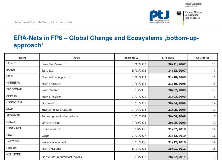 ERA-Nets in FP6 – Global Change and Ecosystems 'bottom-up-approach'