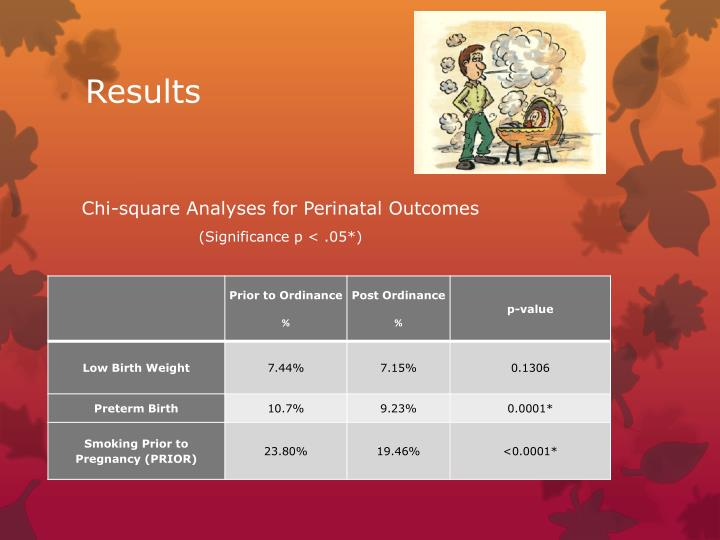 Chi-square Analyses for Perinatal Outcomes