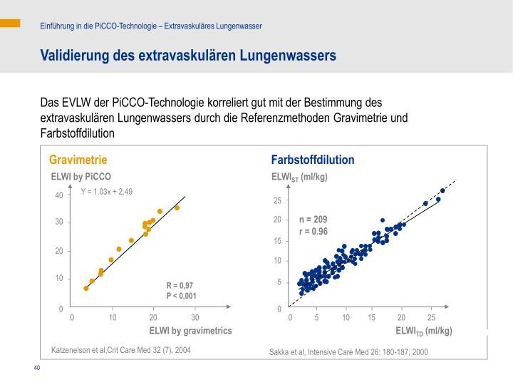 Einführung in die PiCCO-Technologie – Extravaskuläres Lungenwasser