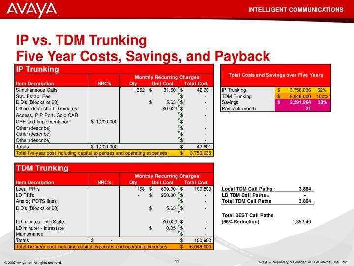 IP vs. TDM Trunking