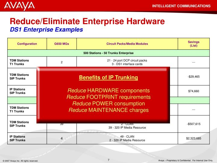 Benefits of IP Trunking