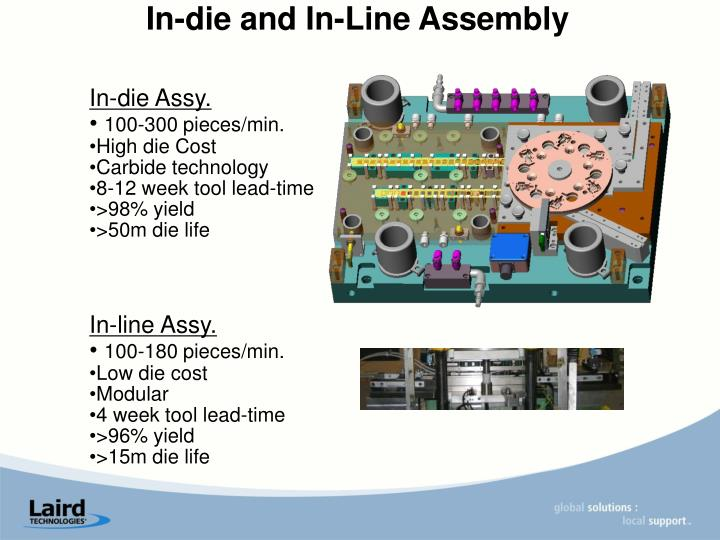 In-die and In-Line Assembly