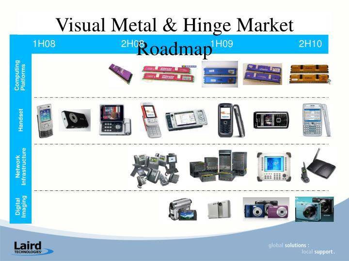 Visual Metal & Hinge Market Roadmap