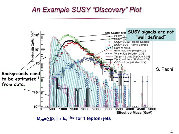 SUSY signals are not