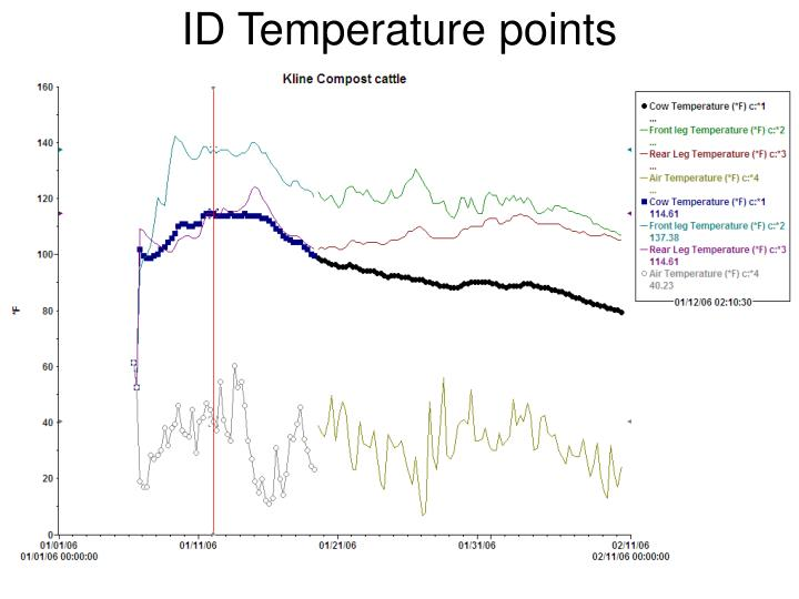 ID Temperature points