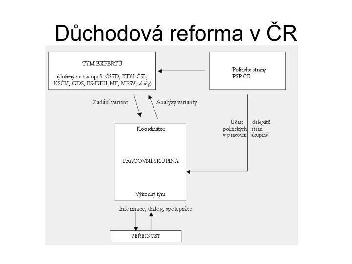 Důchodová reforma v ČR