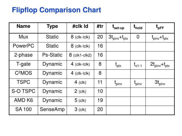 Flipflop Comparison Chart