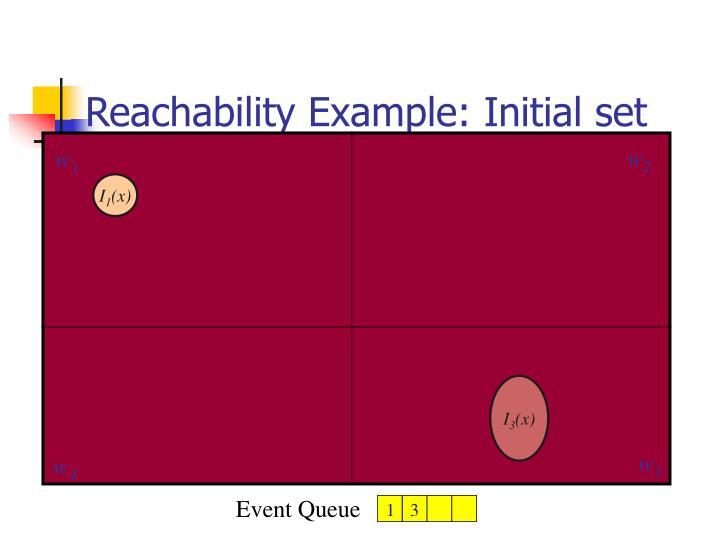 Reachability Example: Initial set