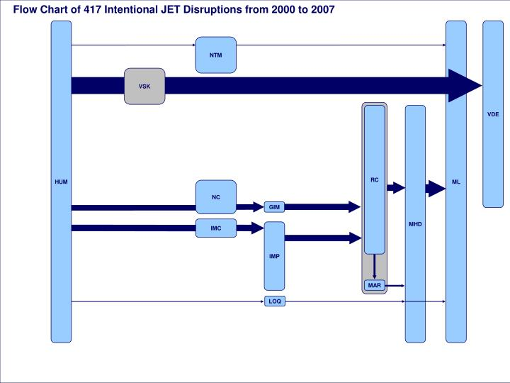 Flow Chart of 417 Intentional JET Disruptions from 2000 to 2007