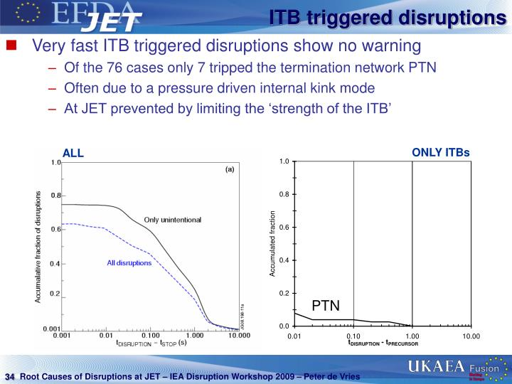 ITB triggered disruptions