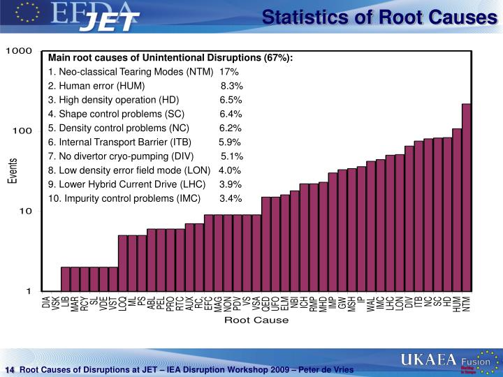 Statistics of Root Causes