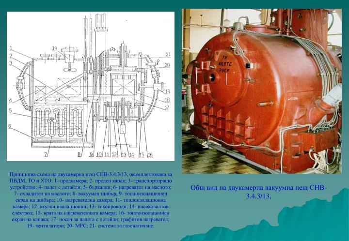 Принципна схема на двукамерна пещ СНВ-3.4.3/13, окомплектована за ПВДМ, ТО и ХТО: 1- предкамера; 2- преден капак; 3- транспортиращо устройство; 4- палет с детайли; 5- бъркалки; 6- нагревател на маслото; 7- охладител на маслото; 8- вакуумен шибър; 9- топлоизолационен екран на шибъра; 10- нагревателна камера; 11- топлоизолационна камера; 12- втулки изолационни; 13- токопроводи; 14- високоволтов електрод; 15- врата на нагревателната камера; 16- топлоизолационен екран на капака; 17- носач за палета с детайли; графитов нагревател; 19- вентилатори; 20- МРС; 21- система за газонатичане.