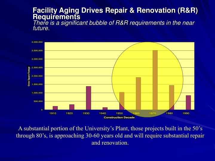 Facility Aging Drives Repair & Renovation (R&R) Requirements