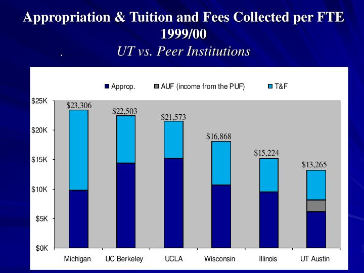 Appropriation & Tuition and Fees Collected per FTE 1999/00