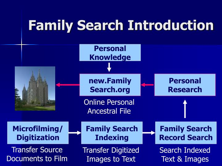 Family Search Introduction