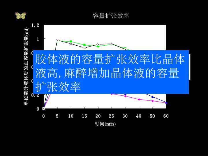 胶体液的容量扩张效率比晶体液高