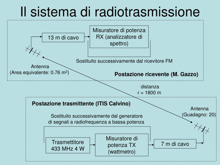 Il sistema di radiotrasmissione